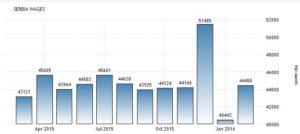 Статистика средней зарплаты в Сербии по месяцам в сербских динарах