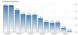 Статистика уровня безработицы в Испании