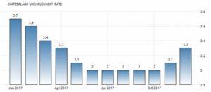 Статистика уровня безработицы в Швейцарии
