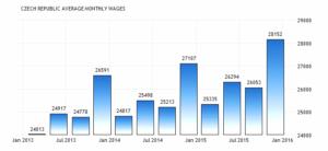 Заработная плата в Чехии увеличилось до 28152 крон / месяц в четвертом квартале 2015 года