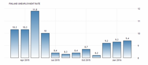 Последнее обновление апреля 2016 года. Уровень безработицы в Финляндии увеличился до 9,40 процента в феврале по сравнению с 9,30 процента в январе 2016 года. Уровень безработицы в Финляндии сообщает Statistics Finland.