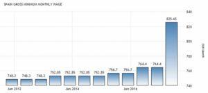 Статистика минимальной зарплаты в Испании