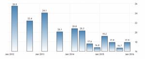 Последнее обновление апреля 2016 года. Уровень безработицы в Сербии увеличился до 17,90 процента. Статистическое бюро Республики Сербии