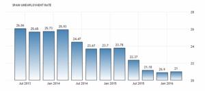 Уровень безработицы в Испании вырос до 21 процента в первом квартале 2016 года. Национальной институт статистики (НИС).