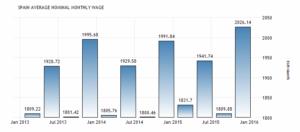 Средняя заработная плата в Испании увеличилась до 2026.14 EUR / месяц в четвертом квартале 2015 года по сравнению с 1809.88 EUR / месяц в третьем квартале 2015. Национальный институт статистики.