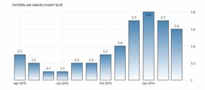 Последнее обновление апреля 2016 года. В марте 2016 года уровень безработицы в Швейцарии снизился до 3,6% с 3,7% в предыдущем месяце - количество безработных снизились. Государственный секретариат по экономическим вопросам.