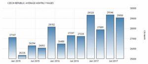 Статистика зарплат в Чехии по годам
