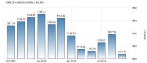 Последняя статистика среднемесячных заралт в Греции
