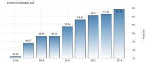 Рост ВВП Доминиканы за последние годы