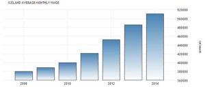 Статистика среднемесячной зарплаты в Исландии