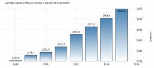 Статистика среднемесячной зарплаты в Австрии