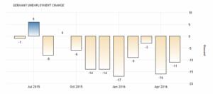 С учетом сезонных колебаний количество безработных в Германии сократилось на 11 тыс в мае 2016 года. Сообщает Deutsche Bundesbank