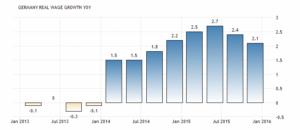 Реальная заработная плата в Германии выросла 2,1 процента в первом квартале 2016 года, по сравнению с первым кварталом 2015 года