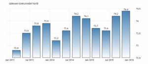 Уровень занятости в Германии увеличился до 74.40 процента в четвертом квартале 2015 года с 74,20 процента в третьем квартале 2015 года. Сообщает Евростат