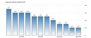 Немецкий уровень безработицы падает до 4,2% (с учетом сезонных колебаний) в марте-апреле 2016 года. Федеральное бюро статистики