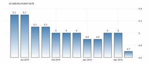 Уровень безработицы снизился на 0,3 п.п. до 4,7 процента в мае 2016 года с 5 процентов в апреле. Сообщает Бюро США статистики труда.