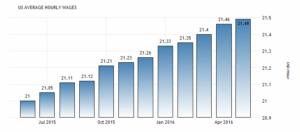 Заработная плата в США увеличилась до 21,49 USD / час в мае по сравнению с 21,46 USD / час в апреле 2016 года. Сообщает Бюро статистики труда США.