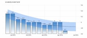 Уровень безработицы в Соединенных Штатах, как ожидается, будет 4,70 процента к концу этого квартала, по данным торговой экономики глобальной Макромодели и ожидания аналитиков. Прогноз безработицы произведен в воскресенье, 26 июня 2016 года.