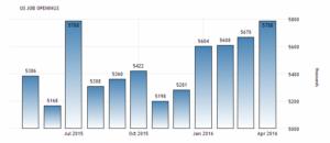 Вакансий в Соединенных Штатах увеличилось на 118 тысяч до 5,78 млн в апреле 2016 года по сравнению с предидущим показателем 5,67 млн. Сообщает Бюро США статистики труда.
