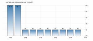 Личная ставка налога на прибыль в Швейцарии составляли в среднем 40,13 процента от 2004 до 2015 года сообщает швейцарская Федеральная налоговая администрация.