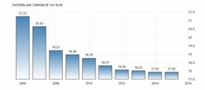 Корпоративная налоговая ставка в Швейцарии составляет 17,92 процента сообщает швейцарская Федеральная налоговая администрация.