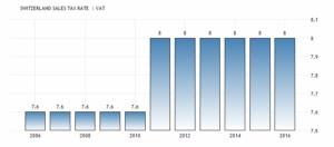 Налог с продаж ставка в Швейцарии составляет 8 процентов сообщает швейцарская Федеральная налоговая администрация.