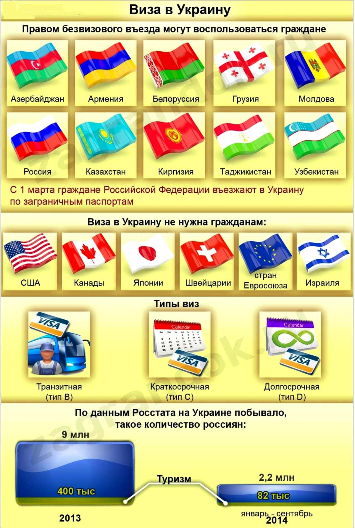 Правила проезда на украину из россии