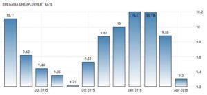 Статистика уровня безработицы в Болгарии