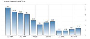 Статистика уровня безработицы в Португалии