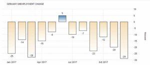 С учетом сезонных колебаний количество безработных в Германии сократилось. Сообщает Deutsche Bundesbank