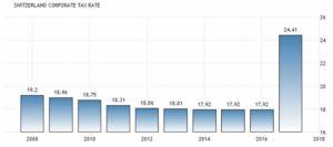Корпоративная налоговая ставка в Швейцарии составляет 24,41 процента сообщает швейцарская Федеральная налоговая администрация.