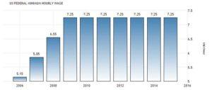 Статистика минимальной зарплаты в США, долларов в час