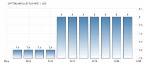 Ставка налога с продаж в Швейцарии составляет 8 процентов. Источник данных - Швейцарская Федеральная налоговая администрация