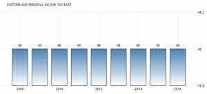 Личная ставка налога на прибыль в Швейцарии составляет в среднем 40%