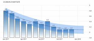 Прогноз уровня безработицы в США от Бюро Статистики и Труда