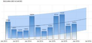 Прогноз количества вакансий в Болгарии на 2016-2020 годы