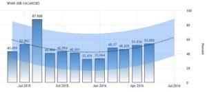 Прогноз количества вакансий Испанского Королевства