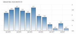 Динамика роста реальной заработной платы в Германии по месяцам