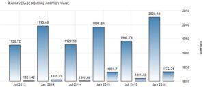 Статистика среднемесячных зарплат испанцев