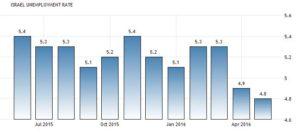 Статистика уровня безработицы в Израиле
