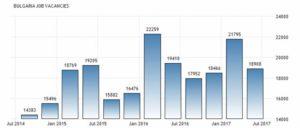 Статистика количества вакансий Болгарии по данным Национального Института Статистики