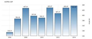 Статистика ВВП Австрии по годам, млрд долларов США