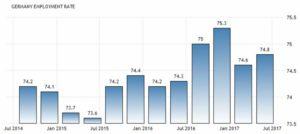 Статистика уровня занятости в Германии по данным Евростата
