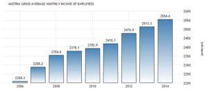 Статистика средней зарплаты в Австрии, Евро в месяц