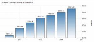 Статистика зарплат в Дании по месяцам