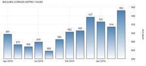 Статистика средних зарплат в Болгарии