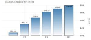Статистика зарплат в Дании
