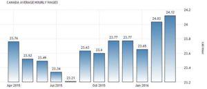 Статистика средних зарплат в Канаде, канадских долларов в час