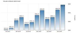 Статистика средней месячной зарплаты в Польше