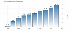 В апреле 2016 года минимальный размер оплаты труда, как ожидается, увеличится до 15 или 15,5 NZD / час. сообщает Министерство Бизнес, инновации и занятости.